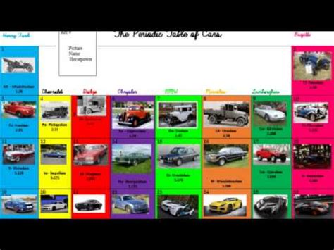 Periodic Table Of Cars