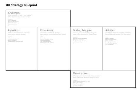ux pattern definition the ux strategy blueprint is a simple tool to help you