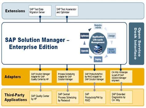 tutorial sap solution manager sap solman certification myerp training com
