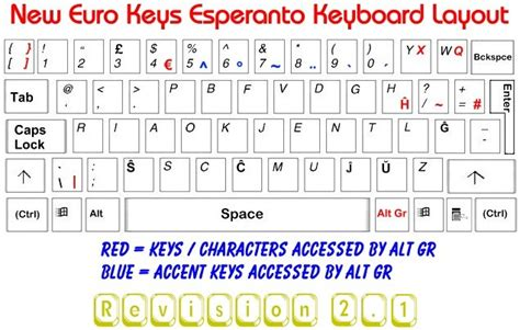 us euro keyboard layout esperanto dvorak style keyboard layout progress