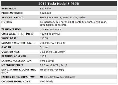 Tesla Car Motor Specs Motor Trend Test Tesla Model S P85d Does 0 To 60 Mph In 3