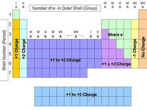 complete periodic table of elements with charges