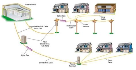 fiber optic home network design fiber optic home network design fiber optic home network