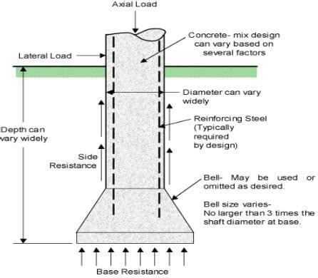 design criteria of well foundation caisson foundation types construction and advantages of