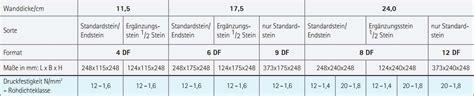 Kalksandstein 8df Preis by Ks Steine 17 5 Preis Mischungsverh 228 Ltnis Zement