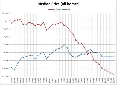 san diego home price projections home decor