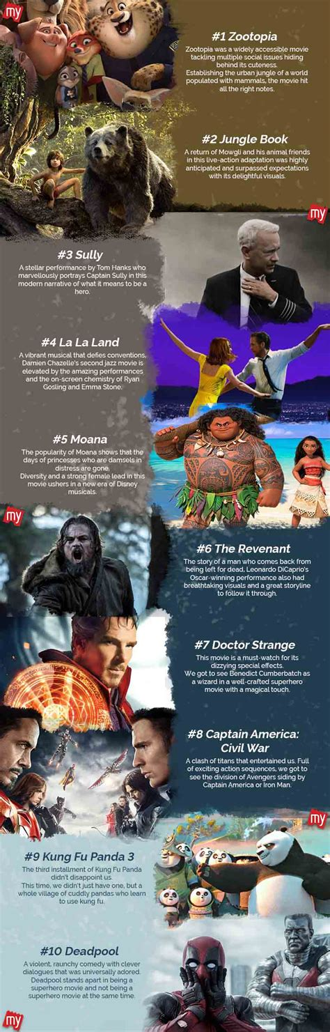 bookmyshow zootopia top 10 hollywood movies of 2016 as rated by users bookmyshow