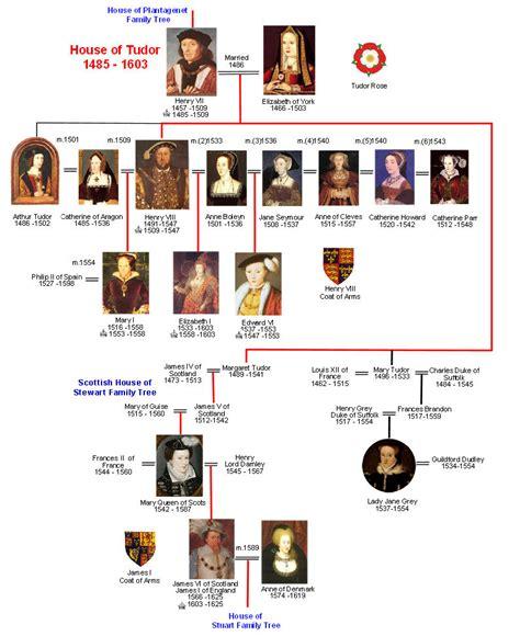 house of tudor house of tudor family tree