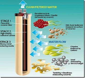 air purifier technologies activated carbon air filter