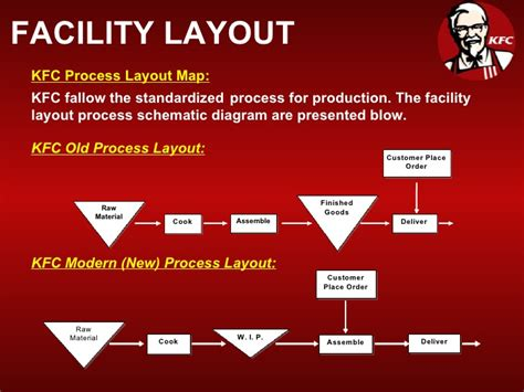 layout strategy of kfc kfc
