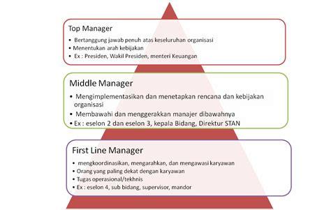 Manajemen Komunikasi Mengembangkan Bisnis Berorientasi Pelanggan all about management here organisasi bisnis manajemen manajer dan hubungan antara keempatnya