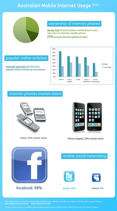 mobile australia mobile statistics in australia top 5 trends