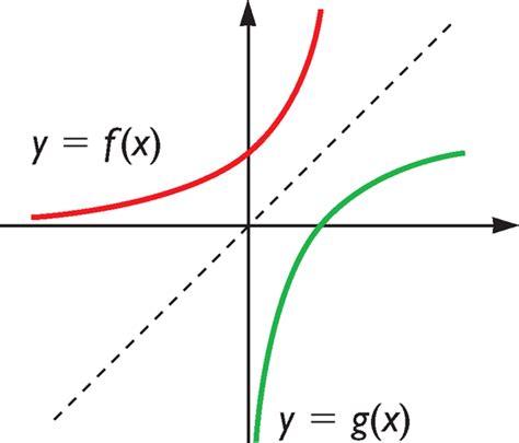 imagenes funciones matematicas inversa de una funci 243 n matematicas modernas
