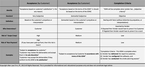 acceptance criteria template saas attorney sow acceptance vs completion criteria