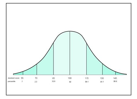 Bell Curve Template bell curve explained the aha house