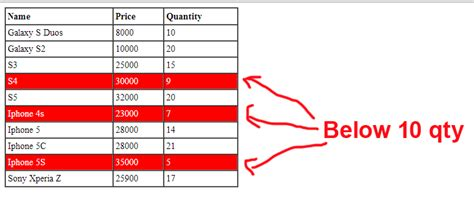 table row background color change table row background color when qty below 10 using