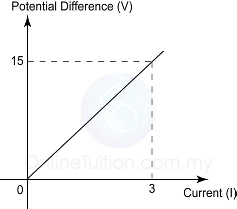 potential difference across 10 ohm resistor resistor current potential difference graph 28 images ohm s pass my exams easy revision