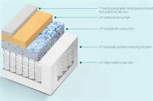 hybrid sleep a pocket coil memory foam mattress by the - Hybrid Mattresses