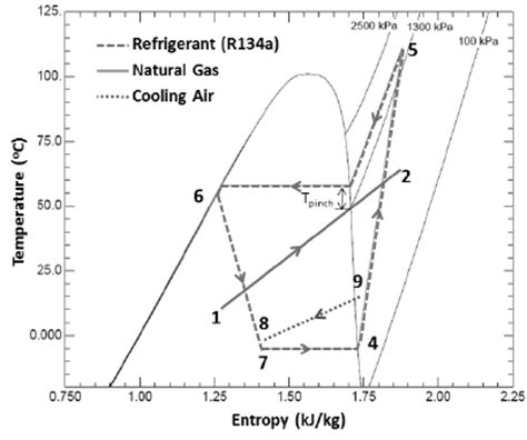 ts diagram for r134a fig 3 t s diagram for heat cycle scientific diagram