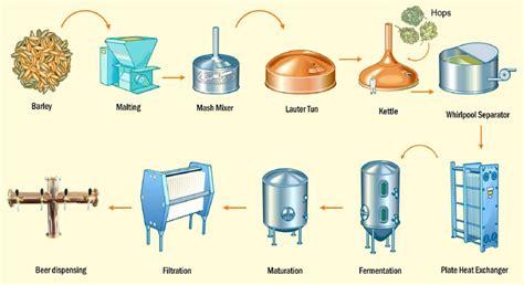 brewing flowchart process flowchart create a flowchart