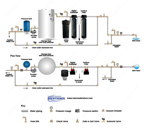 water pressure tank diagram carbon backwash filter gt softener gt storage tank gt clean