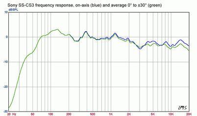equipment reviews sony ss cs floorstanding speaker reviewed