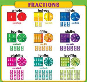 chapter 8 basic fractions our class