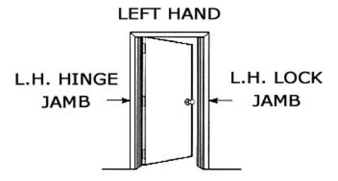How To Tell Right Or Left Door by Door Handing Builders Supply