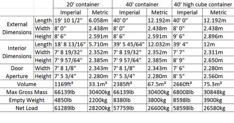intermodal containers dimensions intermodal container specifications pictures to pin on