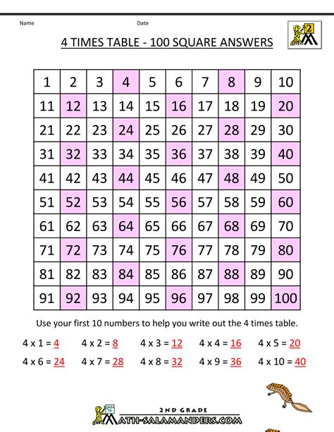 4 Time Tables by Math Times Table Worksheets Times Table Worksheets 1 2 3