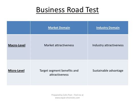 the new business road test what entrepreneurs and investors should do before launching a lean start up 5th edition books the new business road test by mullins