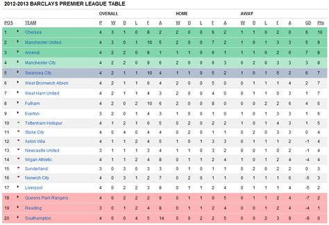 epl table 2012 13 image gallery premiership table 2012 2013