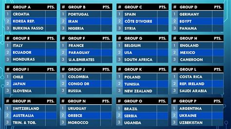 World Cup Table 2018 2018 Fifa World Cup Expectation But With 48 Countries