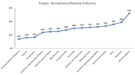 Duke Mba Acceptance Rate by Calling All Duke Fuqua Mba Applicants 2017 Intake Class