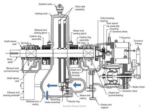 design criteria steam turbine steam turbine