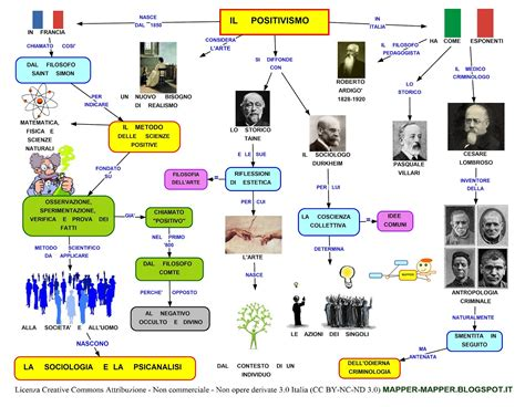 commento sull illuminismo mappa concettuale positivismo