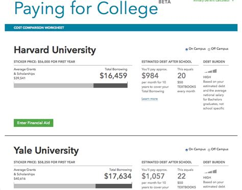 Harvard Mba Cost Of Attendance by Now There S A Way To See Whether Harvard Costs More Than
