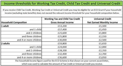 Working Tax Credit Application Form By Post Affordable Warmth Scheme Qualifying Criteria Apply Today
