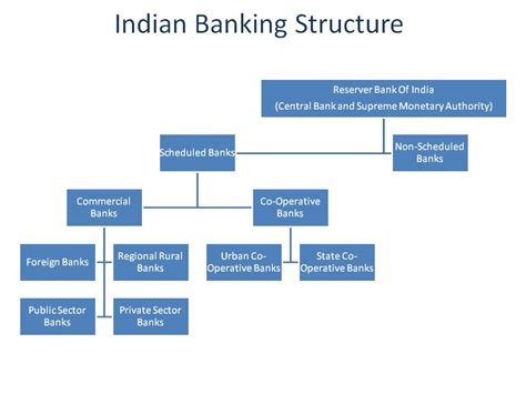 indian bank banking commercial banks and reforms in banking structure