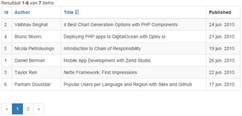 yii grid tutorial phpdeveloper php news views and community