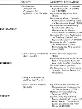 A review of environmental law in Maldives with respect to