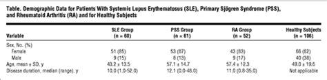 demographic report sle intraepidermal nerve fiber densities in chronic