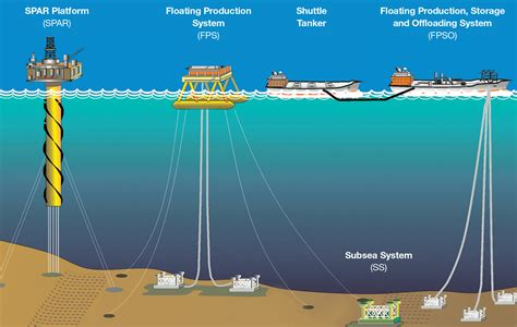 Outer Continental Shelf Drilling by Outer Continental Shelf Boem