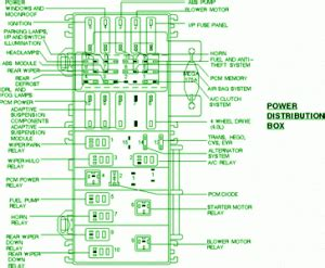 ford fuse box diagram fuse box ford  exposition power distribution diagram