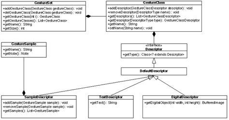 class diagram representation igesture implementation gesture representation