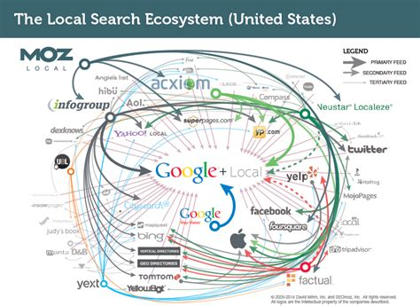 Search Local Major Local Search Data Sources Moz
