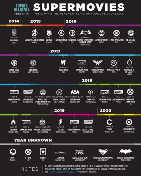 film marvel dc comics infographie d ici 2020 on aura droit 224 40 films de