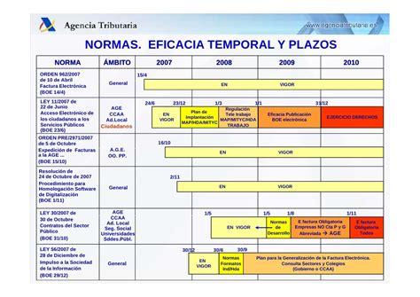 chart layout en español normativa sobre factura electr 243 nica en espa 241 a