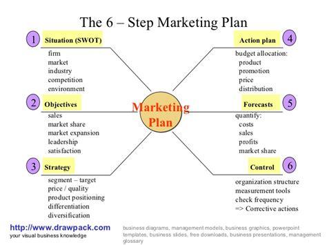 layout marketing plan creative communications 2k15 marketing communication plan