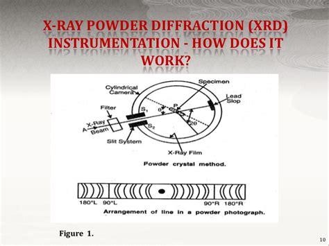 analysis of x ray powder diffraction pattern x ray powder diffraction